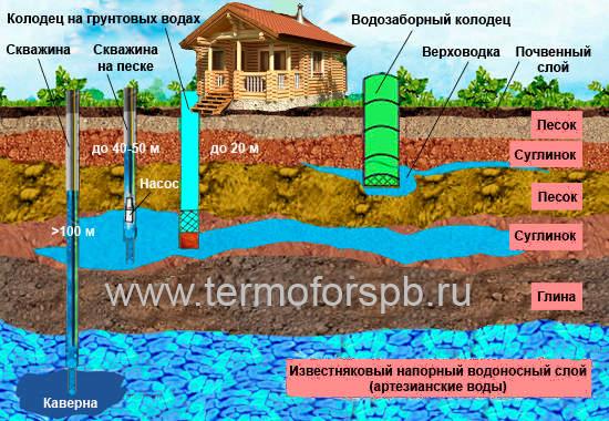 Пробурить скважину для воды на земельном участке