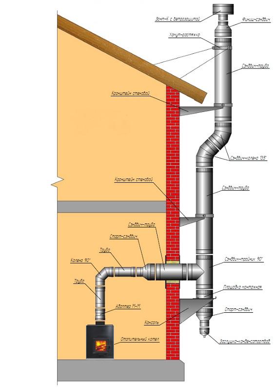 Крепление дымохода сэндвич к стене чертеж распределение температуры в дымоходе