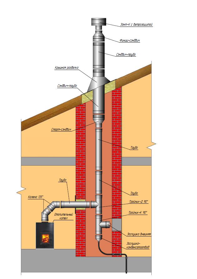 Термофор котлы дымоходы монтаж дымоход для твердотопливного котла своими руками